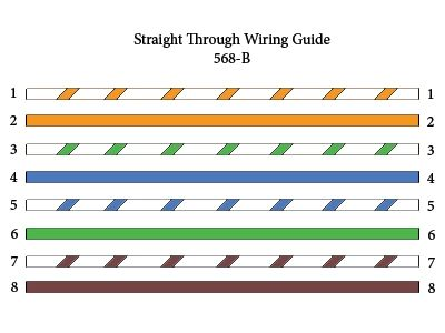 568a straightthrough ethernet cable