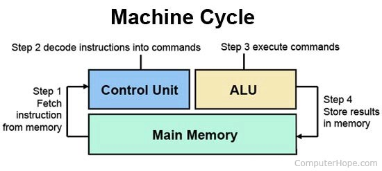 What is CPU (Central Processing Unit)?