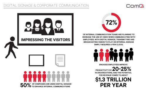 digital signage in corporate communication