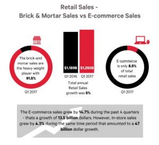 Retail Sales Infographic-01 (2)