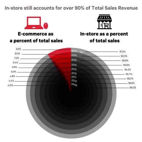 Retail Sales Infographic-03 (2)