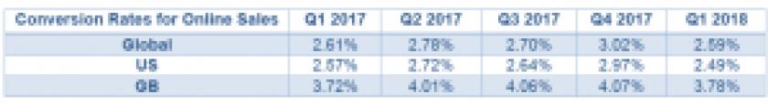 sales-conv-rates_online