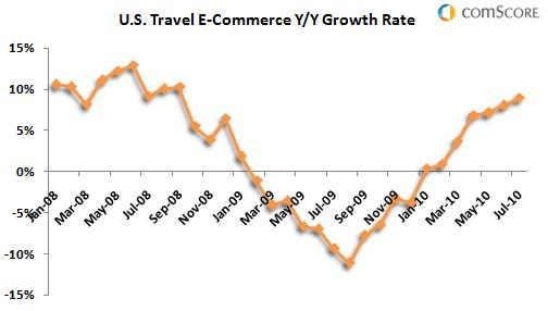 US Online Travel Spending Rebounds - Comscore, Inc