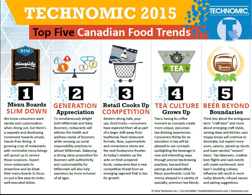 Infographic technomic spots five 2015 food trends for
