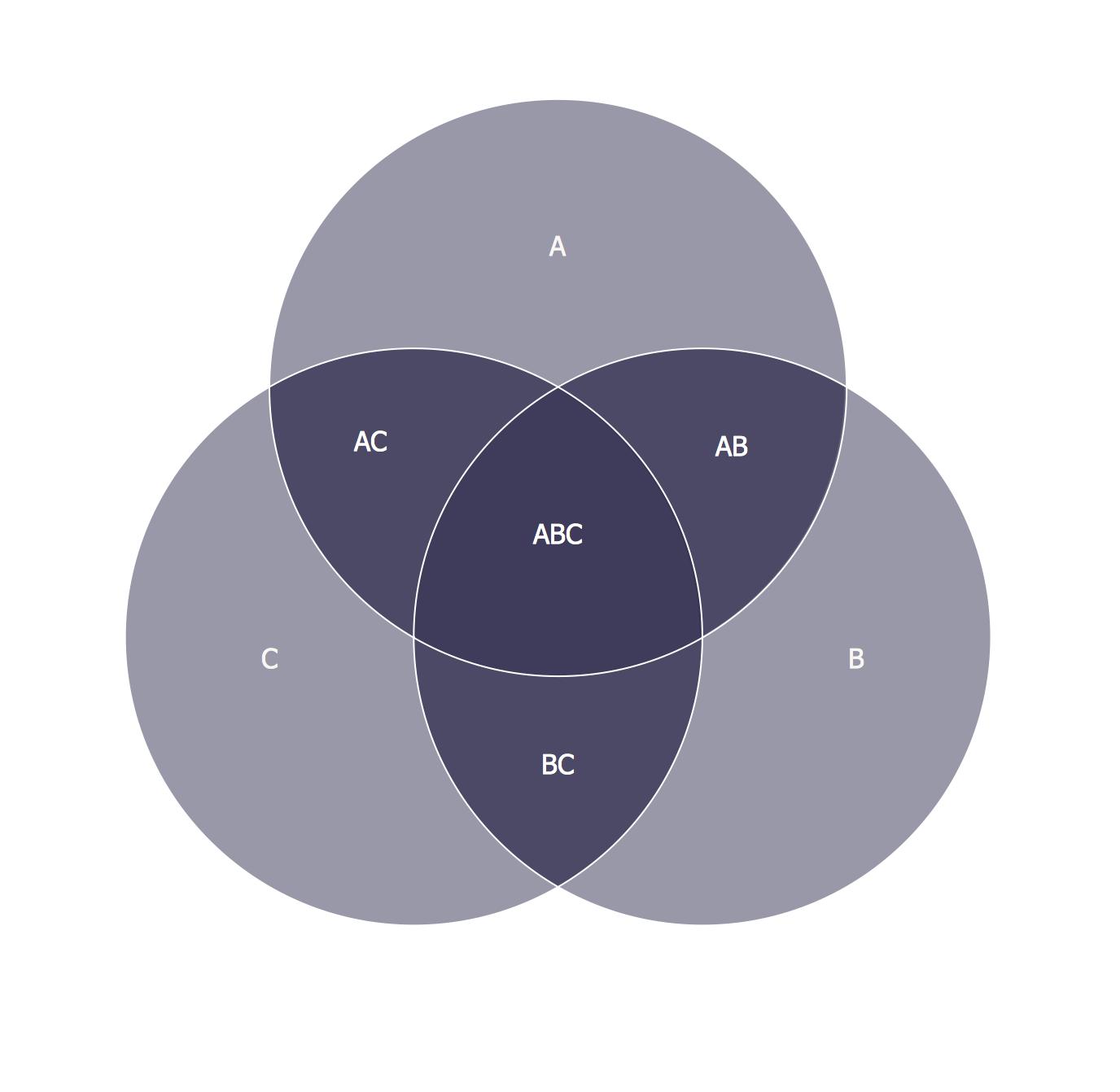 3 circle venn diagram logic