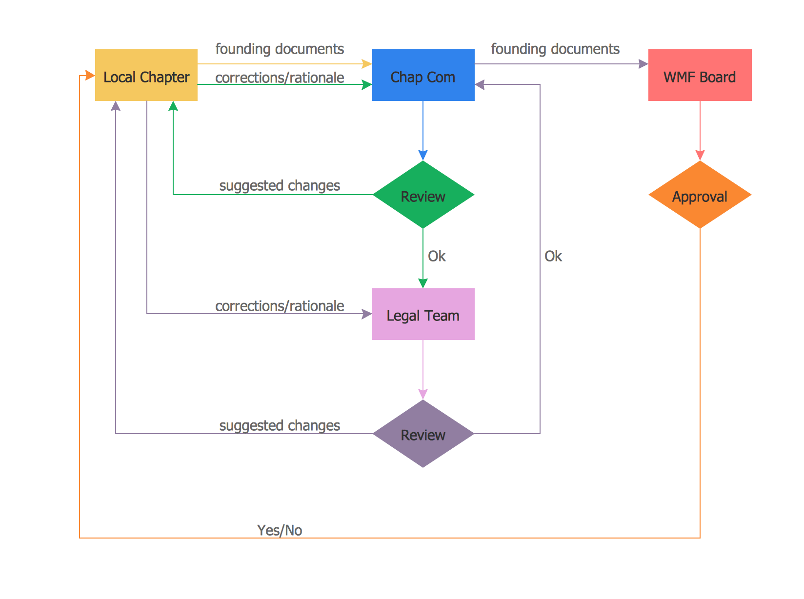 Flow diagram tool while drawing and entity diagram that put the online flow chart tool image collections chart example ideas online flow chart tool image collections chart nvjuhfo Gallery