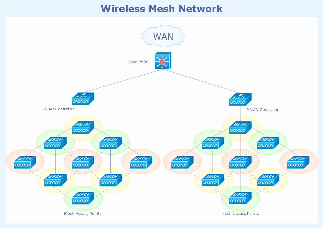 Star Wired Bus Network Topology Diagram Auto Electrical Wiring Fully Connected