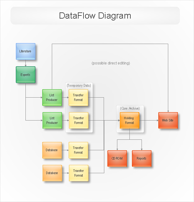 Software Development with the help of ConceptDraw - Data Flow Chart