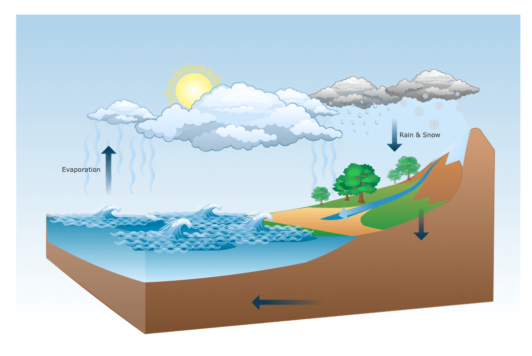 to make flow chart drawing illustration water cycle diagram