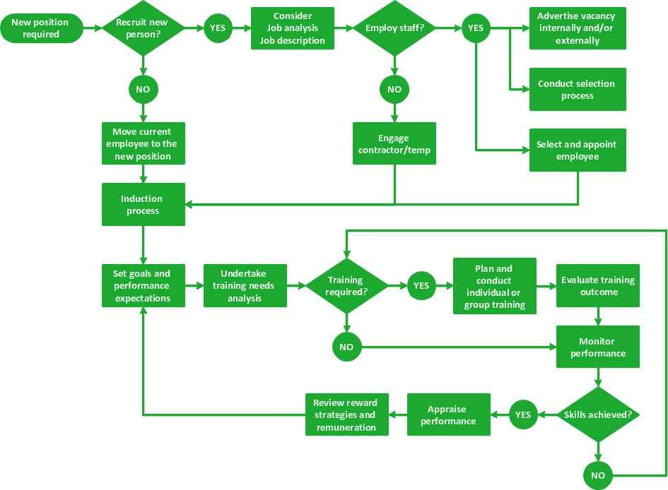 Selecting Creating Flowcharts Free Trial For Mac Pc