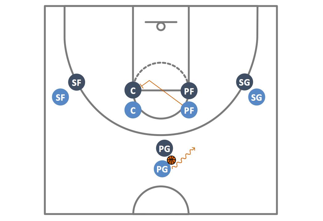 basketball basketball plays diagrams basketball diagrams