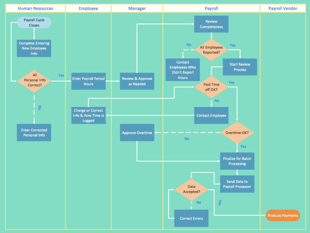 process flow diagram images free
