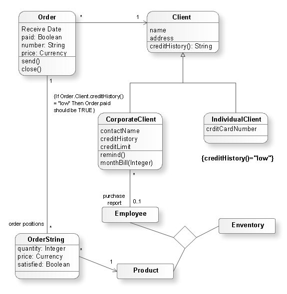 UML Modeling Tool