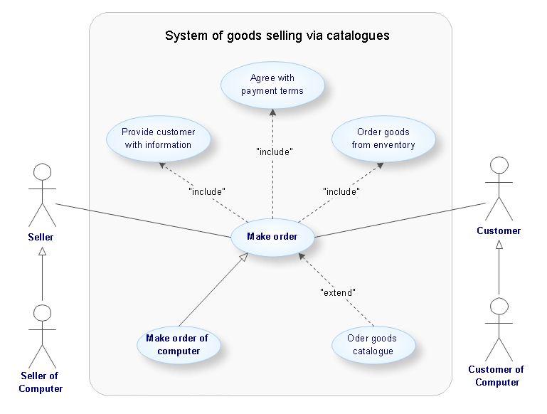 Unified Modeling Language Diagram