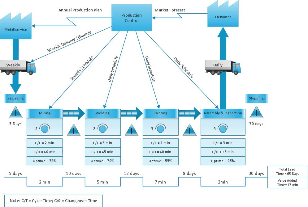 process flow diagram lean