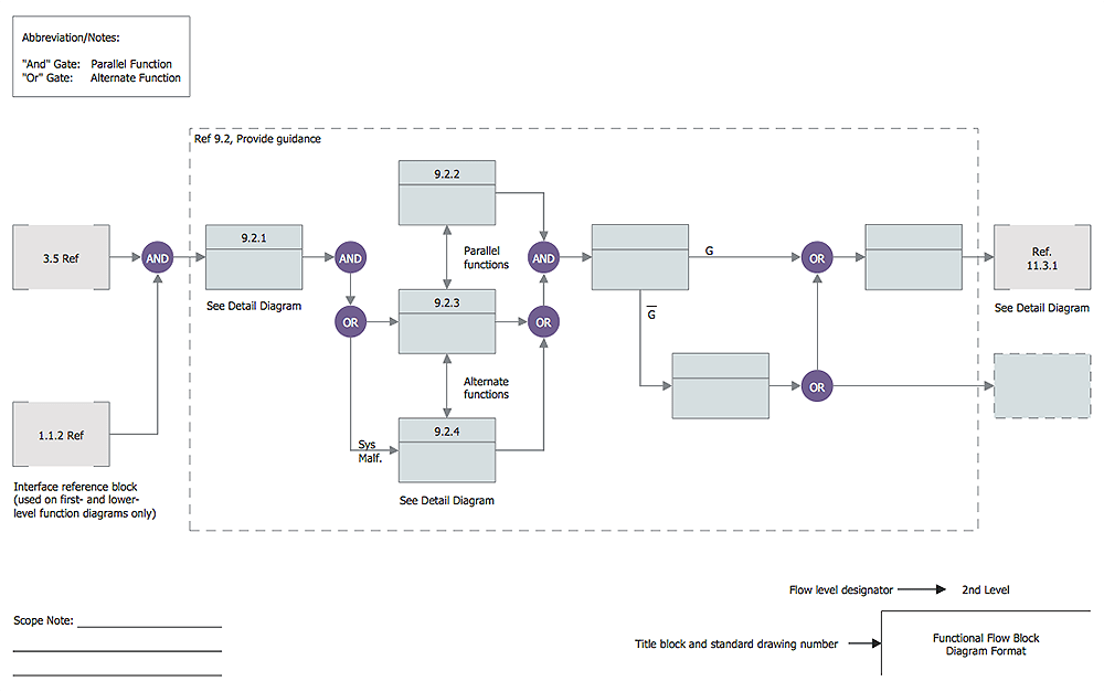 systems engineering functional flow block diagram