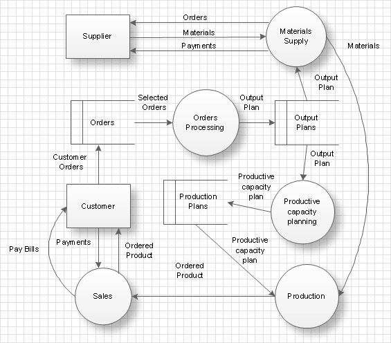 Data Flow Diagram, workflow diagram, process flow diagram - Data Flow Chart