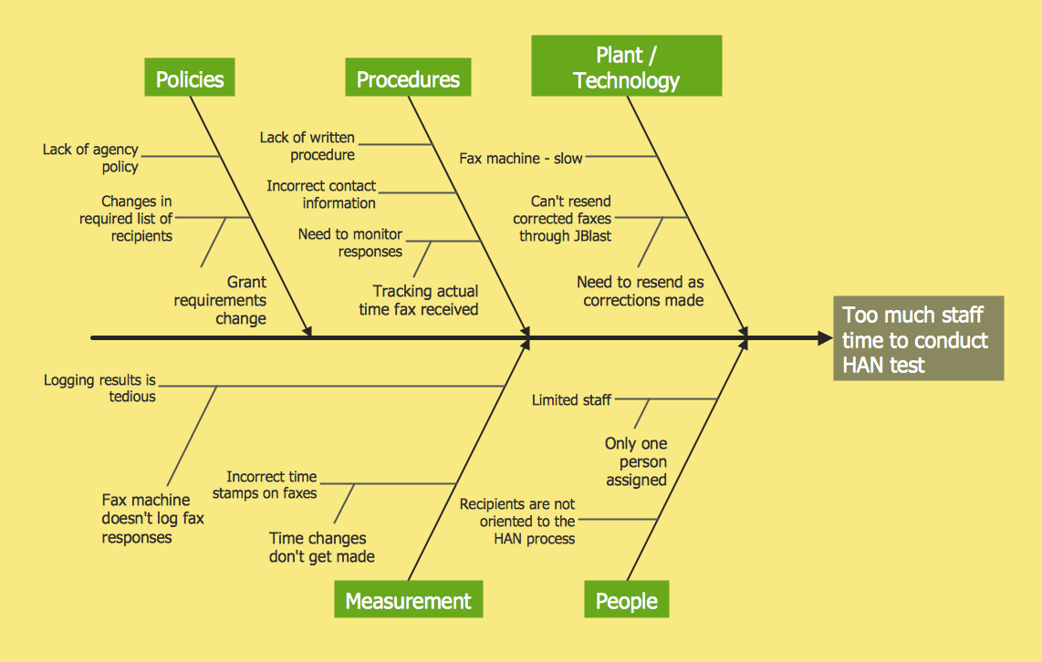 root cause fishbone diagram template site plans examples