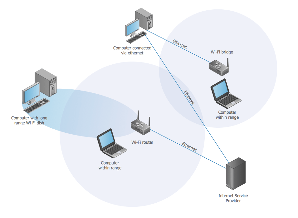 wireless access point diagram examples