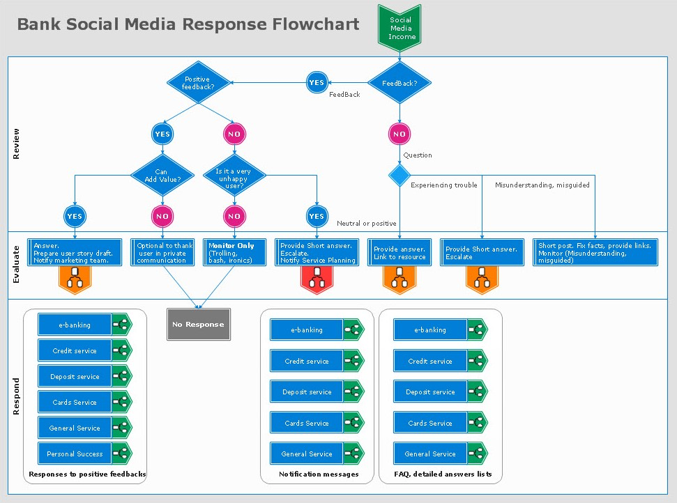 Bank Social Media Response Flowchart - Learn more about successful - Marketing Timeline Template