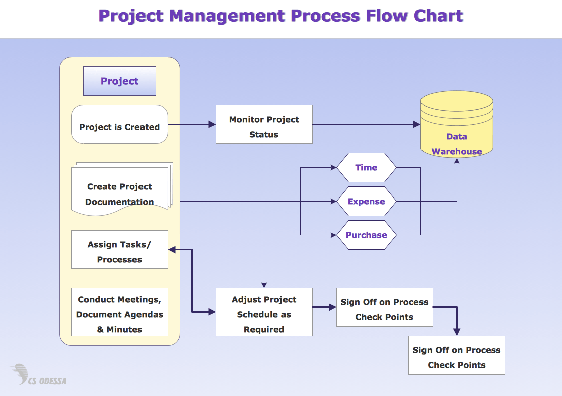 ... PROCESS-DIAGRAMS-Flow-Charts-Project-Management-Process-Flow-Chart.png