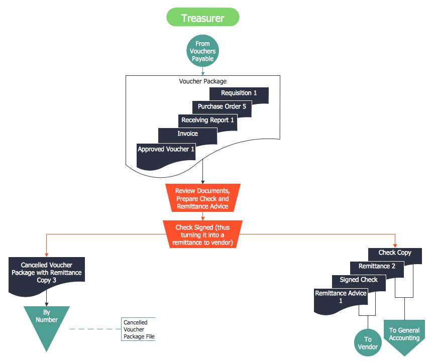 process flow diagram elements