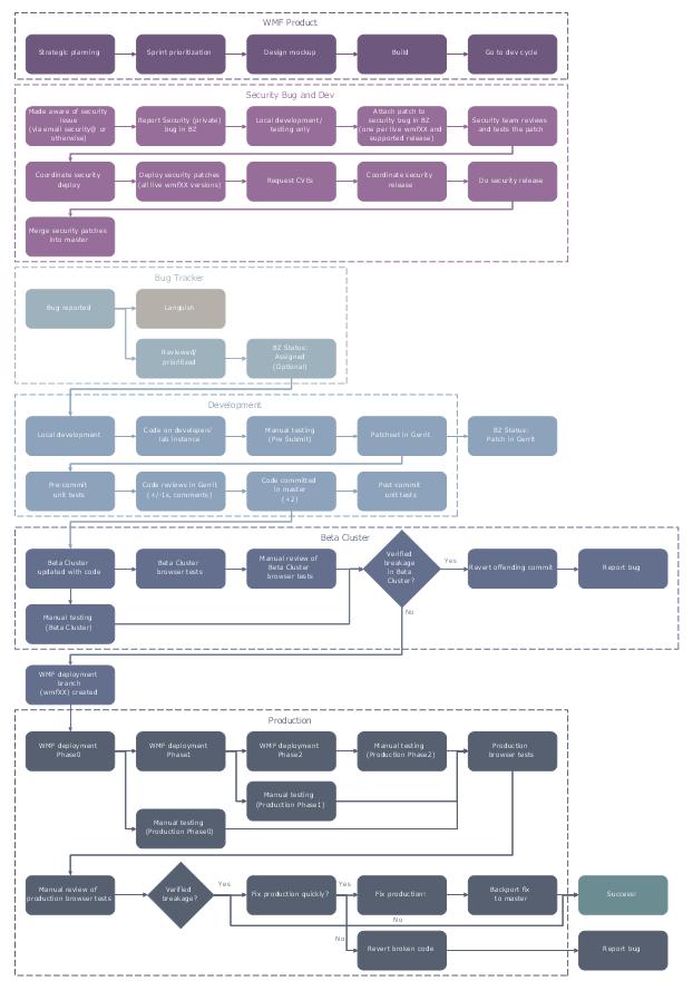 sales process map template