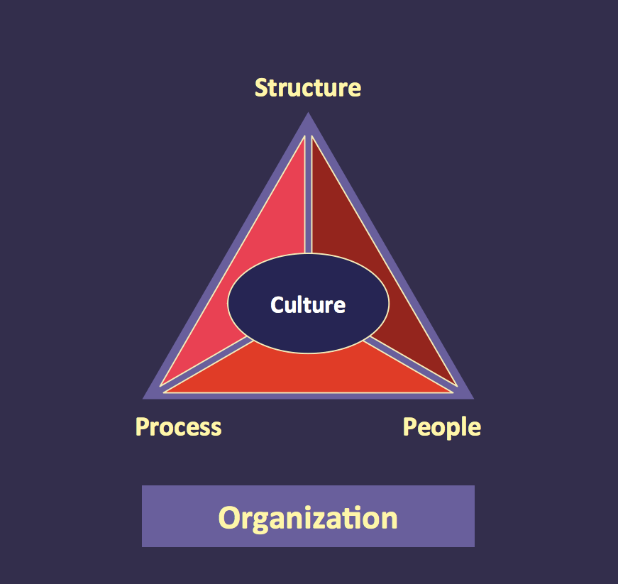 organization hierarchy