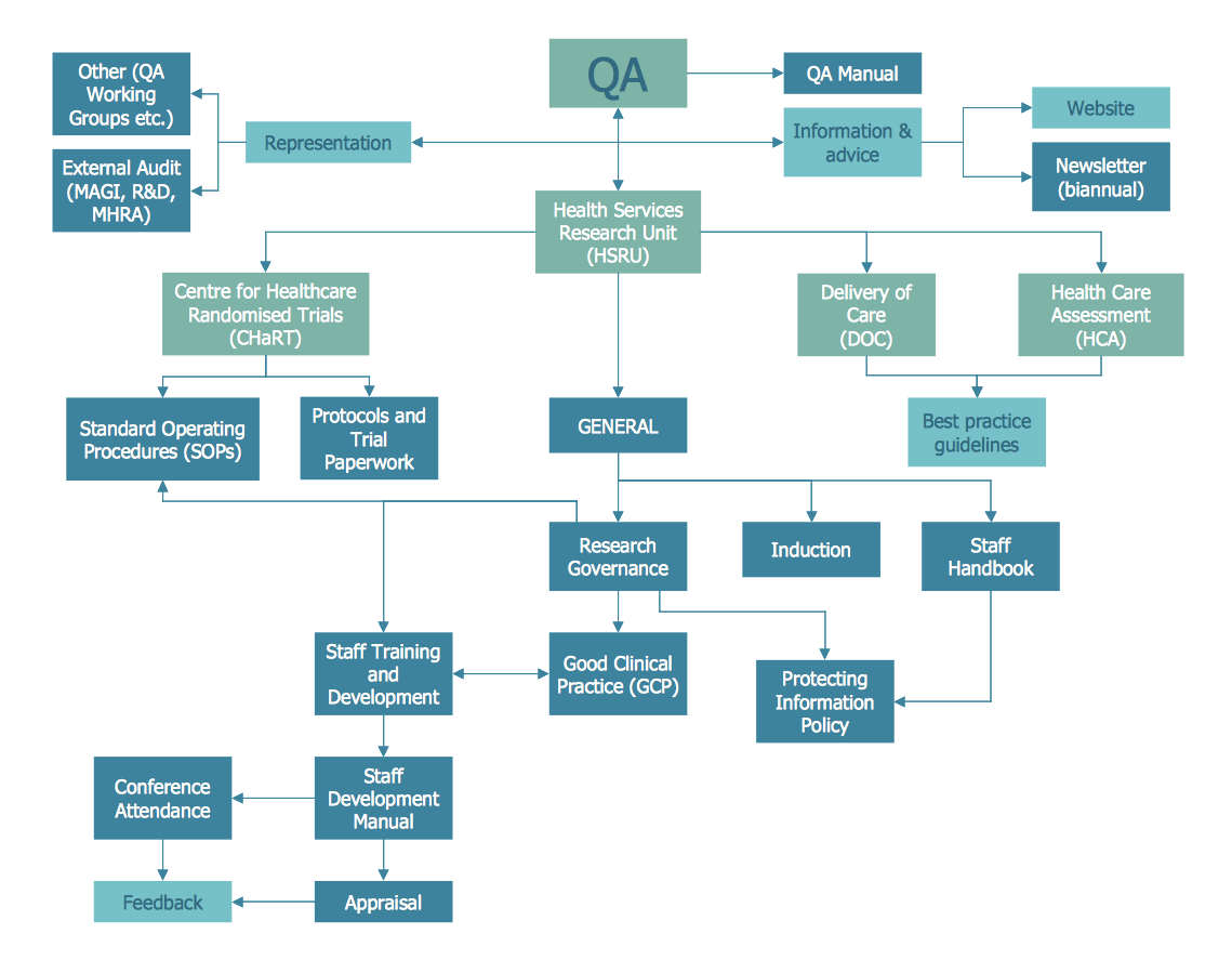Flow chart simple data flow diagram template examples of work ppap process flow chart choice image chart example ideas examples of process flow charts double bar nvjuhfo Image collections