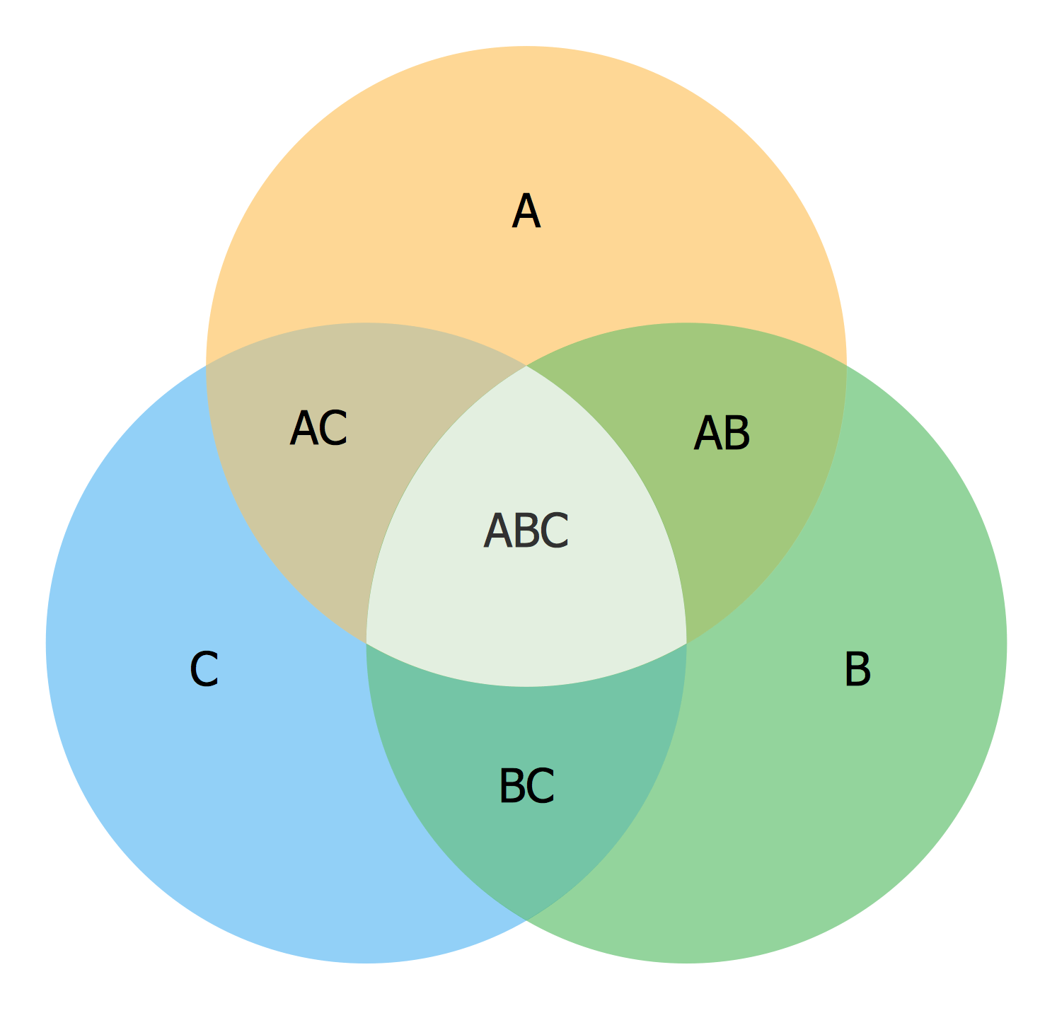 how to draw a venn diagram with 4 sets