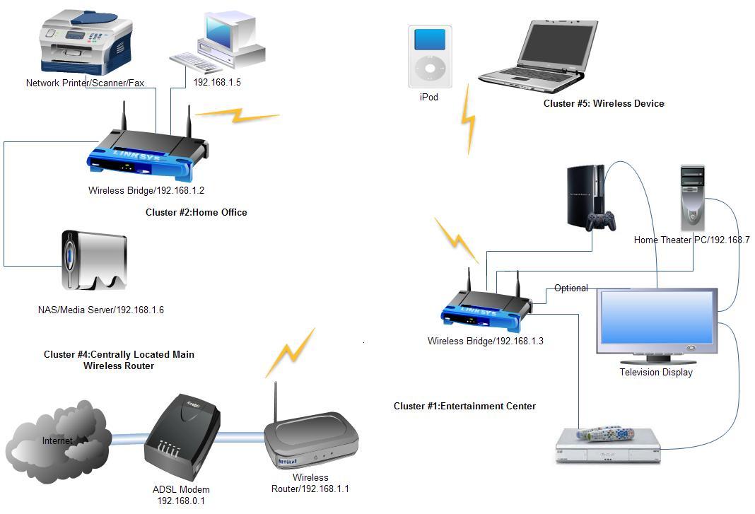 home lan wiring diagram