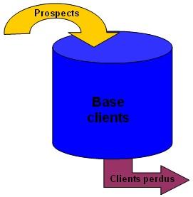 fichier clients et prospects