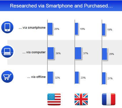 Canal d'achat après utilisation de son smartphone