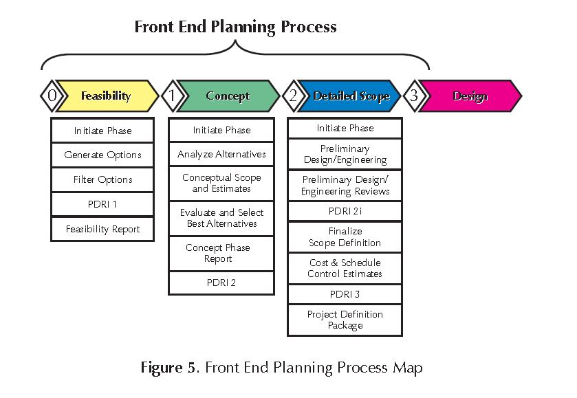 CII - Topic-Summary-Details - project planning