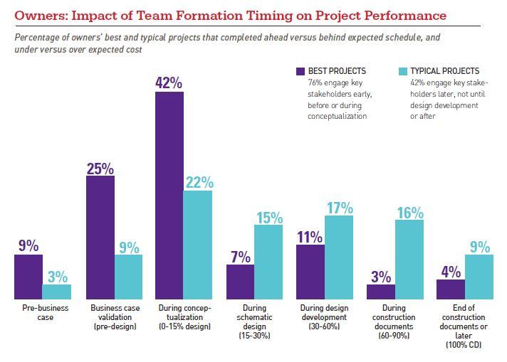 Project Performance Construction Project Management Dodge Data
