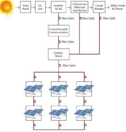 Efficiency of Solar energy harvesting - Construction21