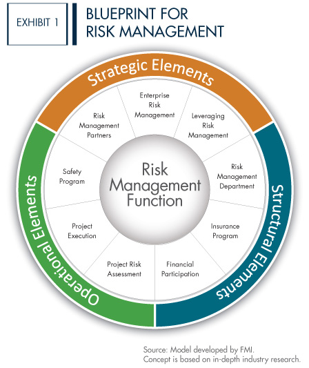 A Blueprint for Risk Management in Construction
