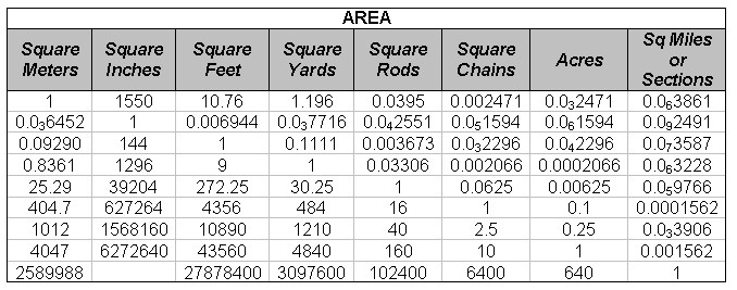 Measurement Conversions in Construction from Construction Knowledgenet