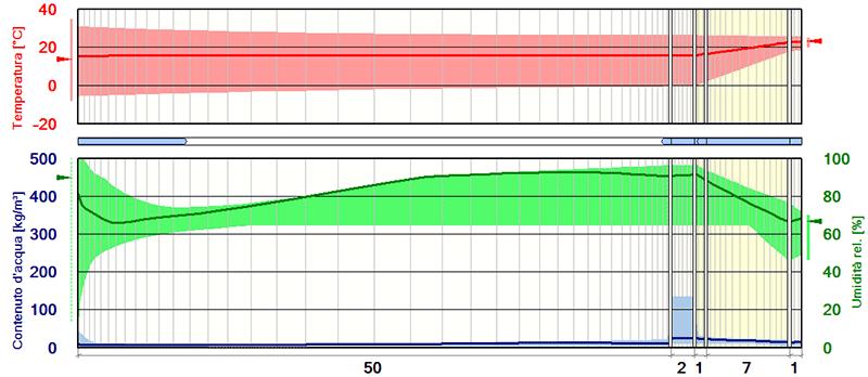 Simulazioni dinamiche