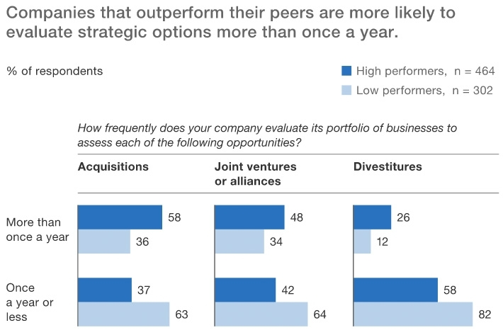 McKinsey How MA practitioners enable their success