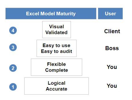 Good Excel Model - Excel Levels - Graph