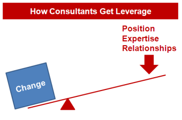 Power - How Consultants Get Leverage