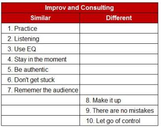 Improv and Consulting