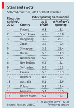 Education as a % of GDP