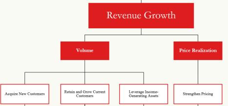 Enterprise Value Map - Revenue