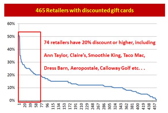 465 retailers