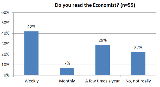 Consultantsmind Economist survey