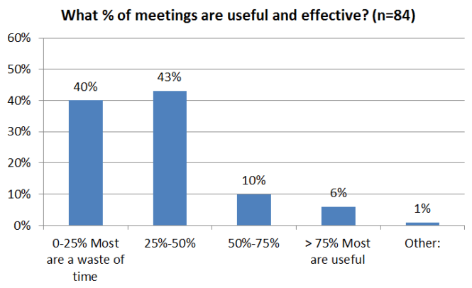 Consultantsmind What percentage of meetings are useful survey