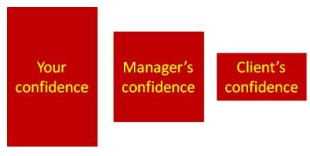 Consultantsmind - Self feedback