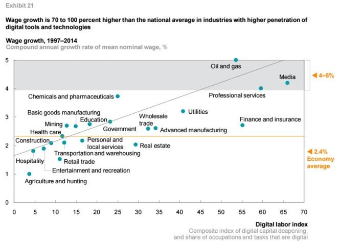 Consultantsmind - McKinsey Wage Growth